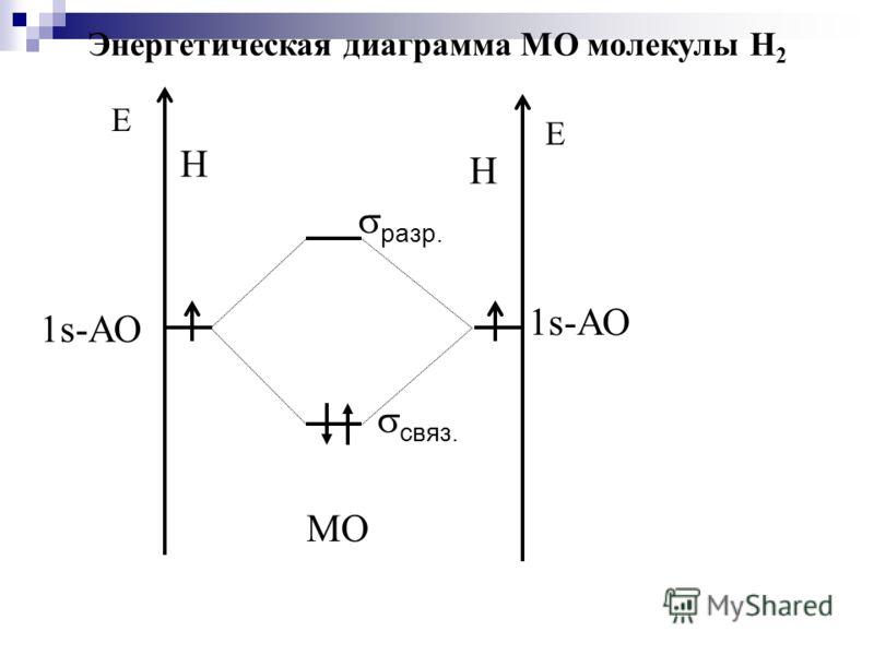 Е Н 1s-АО Е Н связ. МО разр. Энергетическая диаграмма МО молекулы Н 2