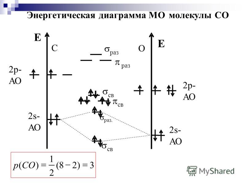 E 2s- АО 2р- С 2р- E 2s- АО О св cв раз раз 3)28( 2 1 )( СОр Энергетическаядиаграмма МОмолекулы СО cв σ раз.