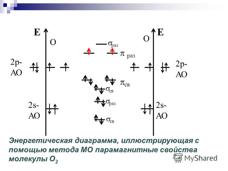 E 2s- АО 2р- АО О E 2s- АО 2р- АО О cв раз Энергетическая диаграмма, иллюстрирующая с помощью метода МО парамагнитные свойства молекулы O 2 раз св раз