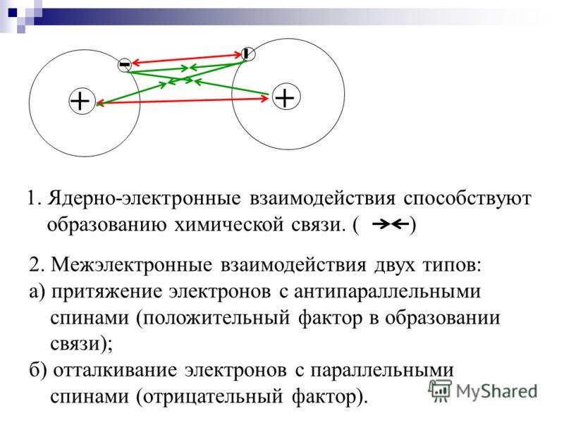 1. Ядерно-электронные взаимодействия способствуют образованию химической связи. ( ) 2. Межэлектронные взаимодействия двух типов: а) притяжение электронов с антипараллельными спинами (положительный фактор в образовании связи); б) отталкивание электрон