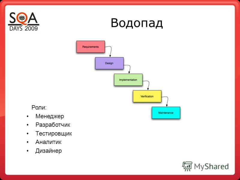 Водопад Роли: Менеджер Разработчик Тестировщик Аналитик Дизайнер