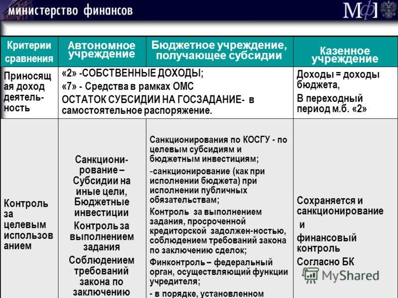 СЛАЙД 4 Сохраняется и санкционирование и финансовый контроль Согласно БК Санкционирования по КОСГУ - по целевым субсидиям и бюджетным инвестициям; - санкционирование (как при исполнении бюджета) при исполнении публичных обязательствам; Контроль за вы