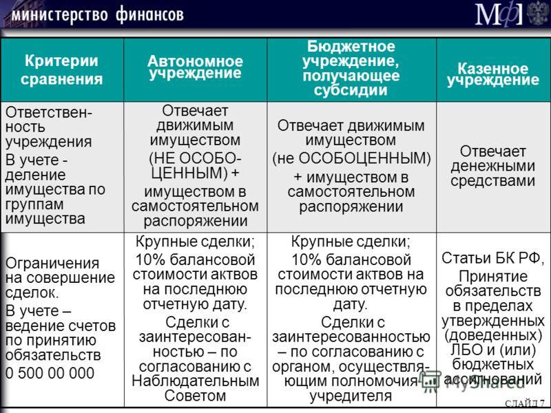 СЛАЙД 7 Сравнение АУ, БУ нового типа, КУ. Часть 2 Статьи БК РФ, Принятие обязательств в пределах утвержденных (доведенных) ЛБО и (или) бюджетных ассигнований Крупные сделки; 10% балансовой стоимости актвов на последнюю отчетную дату. Сделки с заинтер