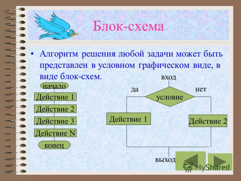 Табличная форма Алгоритм решения вычислительной задачи можно представить в виде таблицы, например, следующего вида ХА=2*ХВ=А-3 12 241 363
