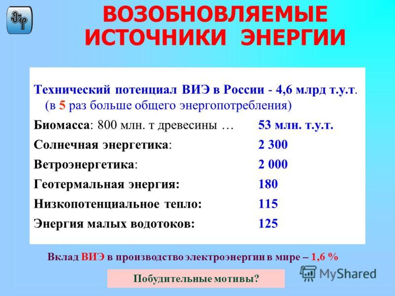 ВОЗОБНОВЛЯЕМЫЕ ИСТОЧНИКИ ЭНЕРГИИ Технический потенциал ВИЭ в России - 4,6 млрд т.у.т. (в 5 раз больше общего энергопотребления) Биомасса: 800 млн. т древесины … 53 млн. т.у.т. Солнечная энергетика: 2 300 Ветроэнергетика: 2 000 Геотермальная энергия:1