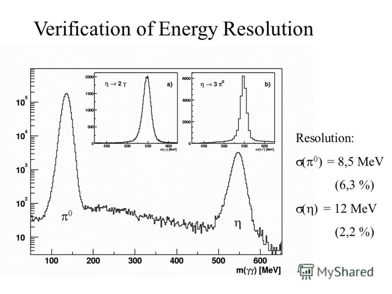 Verification of Energy Resolution Resolution: ( 0 ) = 8,5 MeV (6,3 %) ( ) = 12 MeV (2,2 %) 0