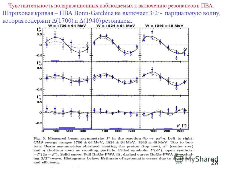 28 Чувствительность поляризационных наблюдаемых к включению резонансов в ПВА. Штриховая кривая – ПВА Bonn-Gatchina не включает 3/2 - - парциальную волну, которая содержит (1700) и (1940) резонансы.