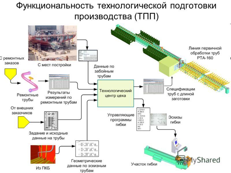 Функциональность технологической подготовки производства (ТПП)