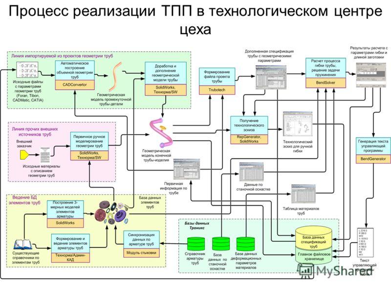 Процесс реализации ТПП в технологическом центре цеха
