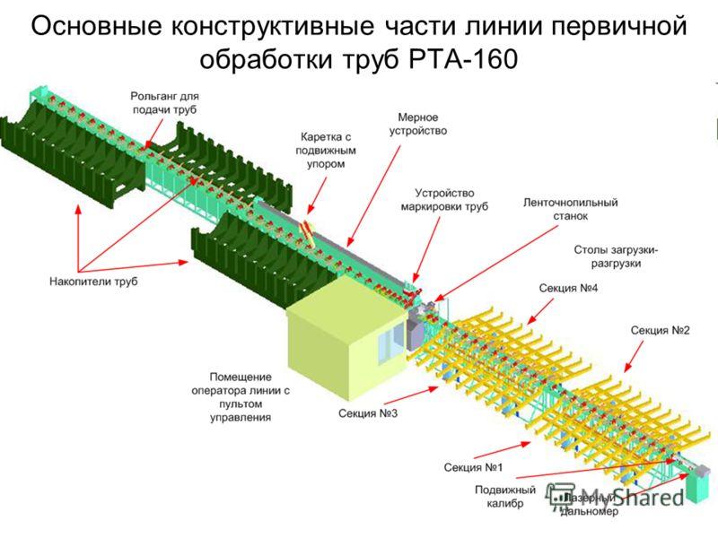 Основные конструктивные части линии первичной обработки труб РТА-160
