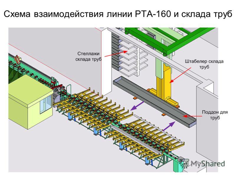 Схема взаимодействия линии РТА-160 и склада труб