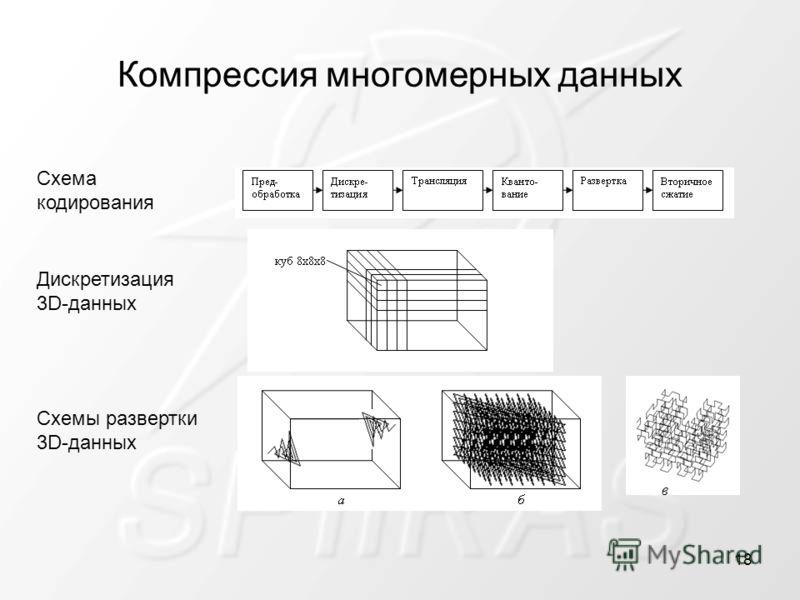 Компрессия многомерных данных Схема кодирования Дискретизация 3D-данных Схемы развертки 3D-данных в 18