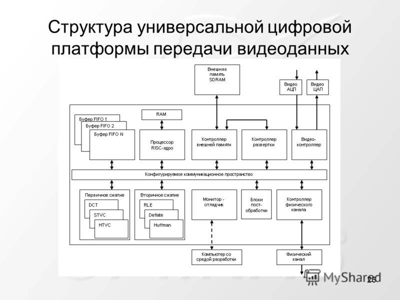 Структура универсальной цифровой платформы передачи видеоданных 26
