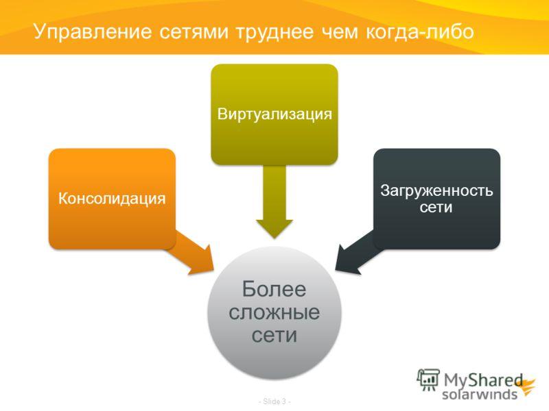 Управление сетями труднее чем когда-либо Более сложные сети КонсолидацияВиртуализация Загруженность сети - Slide 3 -