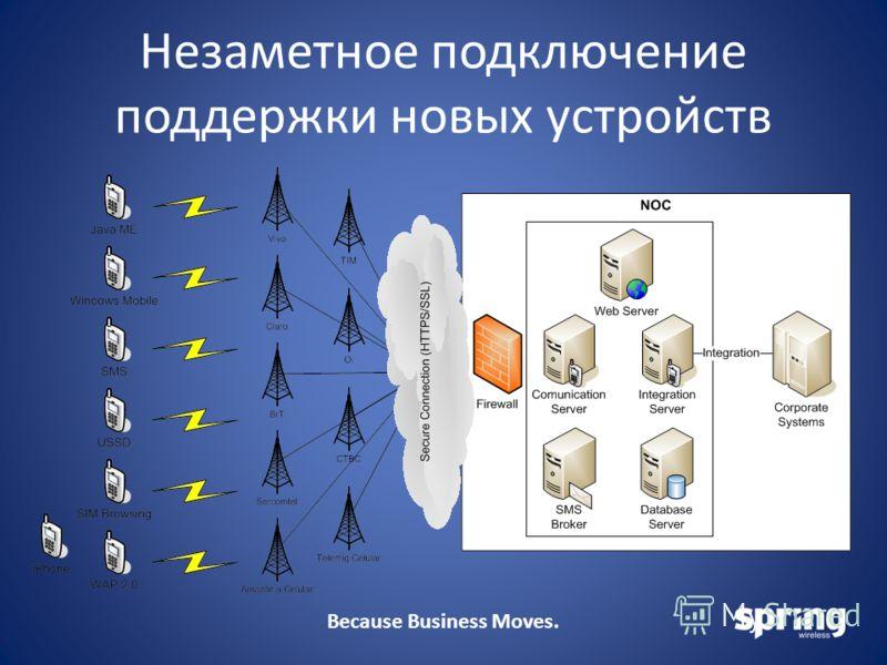 Because Business Moves. Незаметное подключение поддержки новых устройств