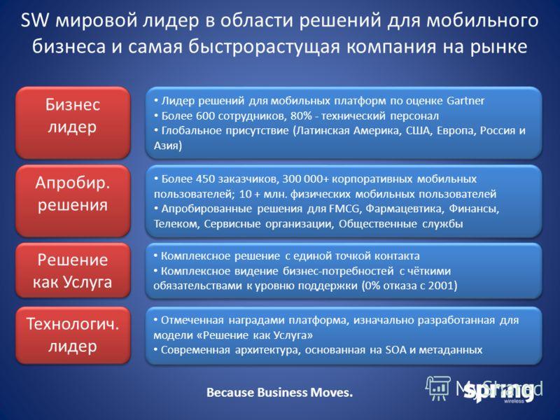 Because Business Moves. SW мировой лидер в области решений для мобильного бизнеса и самая быстрорастущая компания на рынке Лидер решений для мобильных платформ по оценке Gartner Более 600 сотрудников, 80% - технический персонал Глобальное присутствие