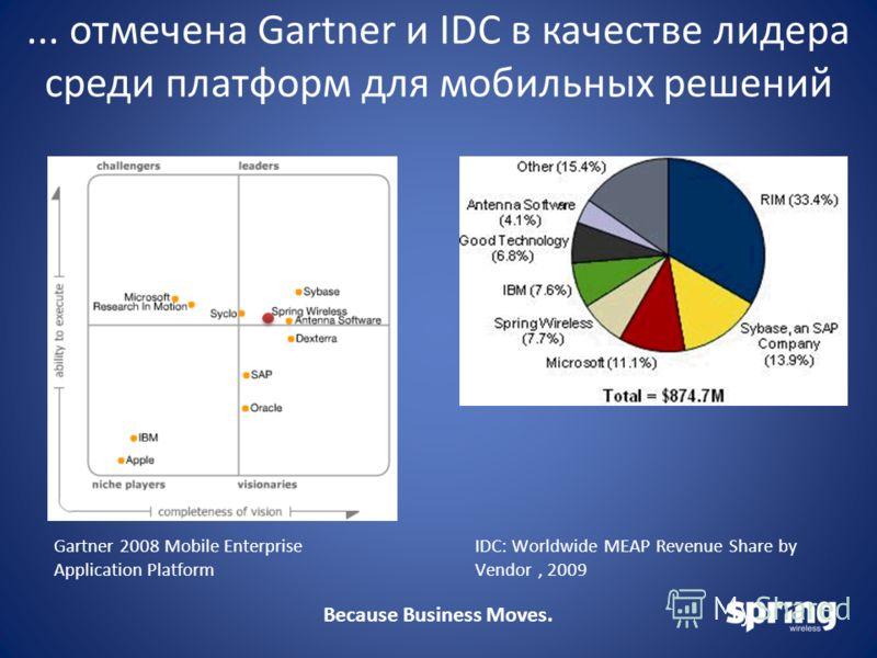 Because Business Moves.... отмечена Gartner и IDC в качестве лидера среди платформ для мобильных решений Gartner 2008 Mobile Enterprise Application Platform IDC: Worldwide MEAP Revenue Share by Vendor, 2009
