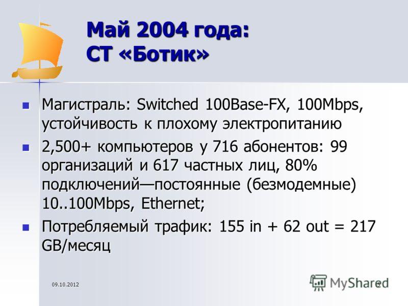 10.08.20125 Май 2004 года: СТ «Ботик» Магистраль: Switched 100Base-FX, 100Mbps, устойчивость к плохому электропитанию Магистраль: Switched 100Base-FX, 100Mbps, устойчивость к плохому электропитанию 2,500+ компьютеров у 716 абонентов: 99 организаций и