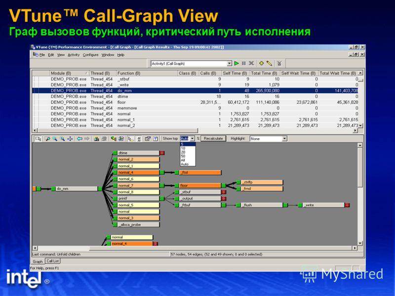 VTune Call-Graph View Граф вызовов функций, критический путь исполнения