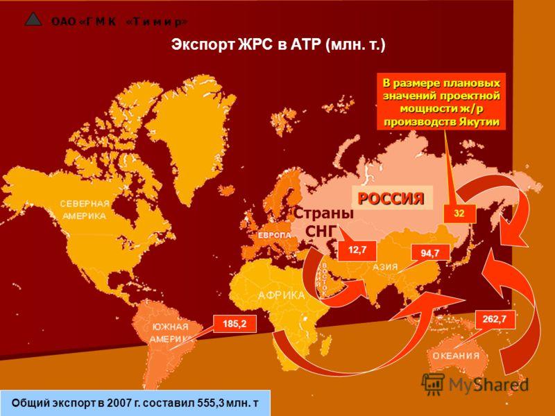 ОАО «Г М К «Т и м и р» Экспорт ЖРС в АТР (млн. т.) РОССИЯ В размере плановых значений проектной мощности ж/р производств Якутии 185,2 262,7 12,7 94,7 Общий экспорт в 2007 г. составил 555,3 млн. т 32 Страны СНГ