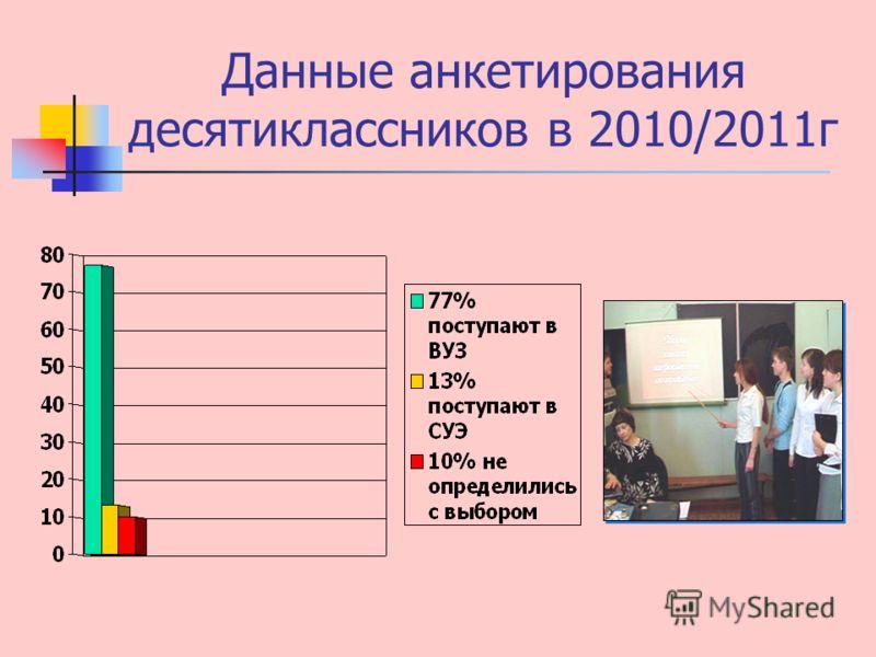 Данные анкетирования десятиклассников в 2010/2011г