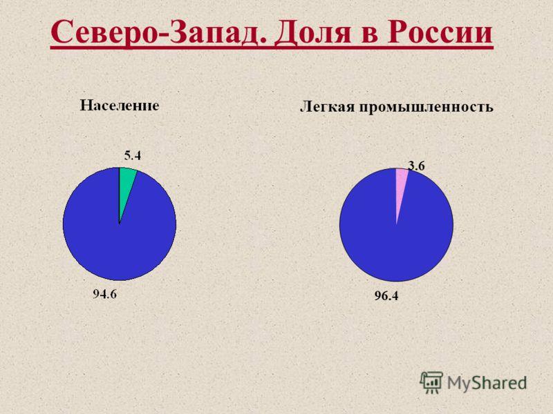 Северо-Запад. Доля в России Машиностроение 5.5 94.5