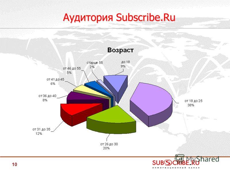 10 Аудитория Subscribe.Ru