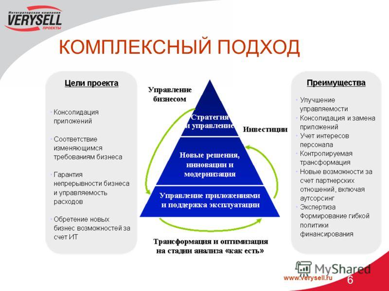 www.verysell.ru 6 КОМПЛЕКСНЫЙ ПОДХОД