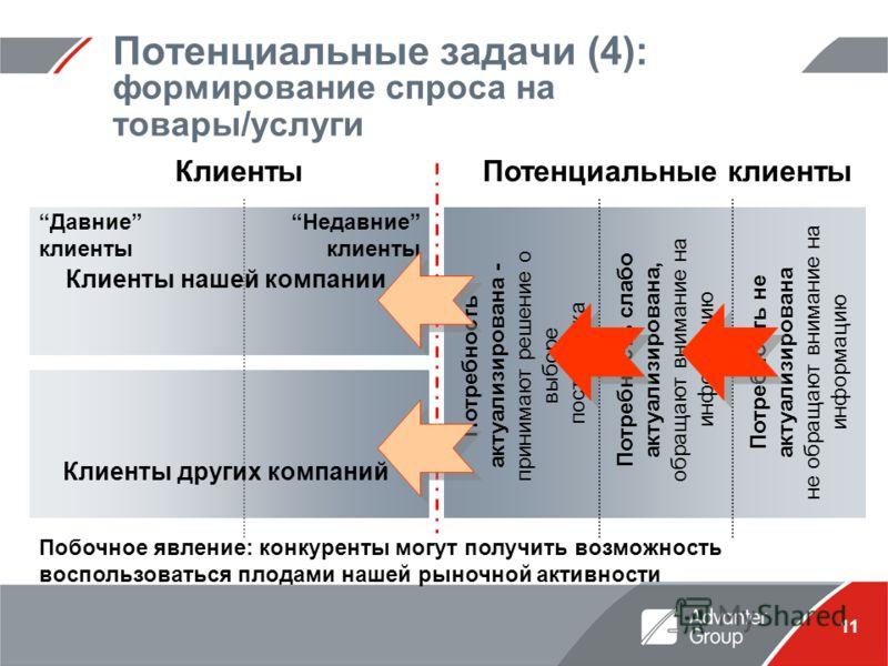 11 Потенциальные задачи (4): формирование спроса на товары/услуги КлиентыПотенциальные клиенты Потребность слабо актуализирована, обращают внимание на информацию Потребность не актуализирована не обращают внимание на информацию Побочное явление: конк
