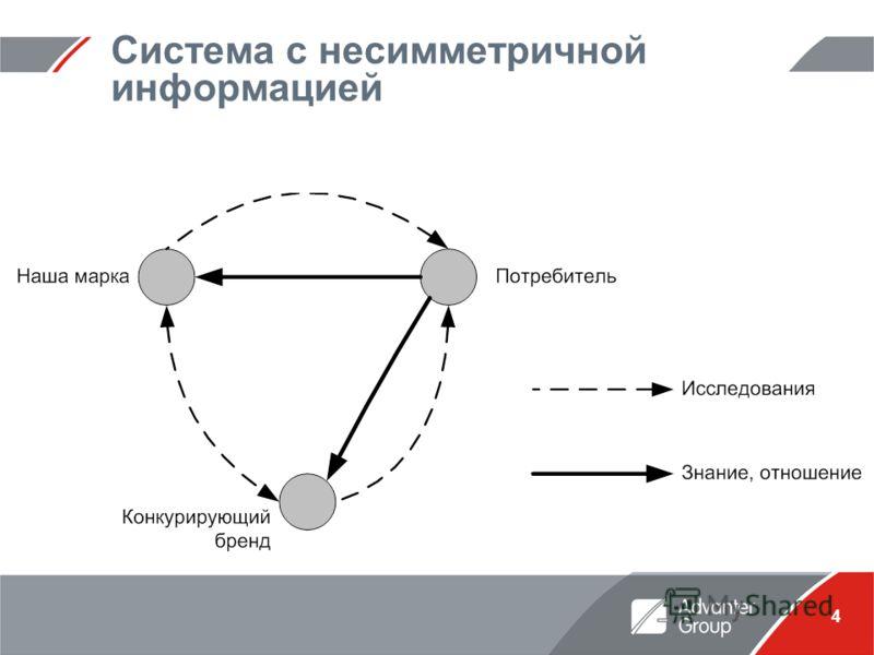 4 Система с несимметричной информацией