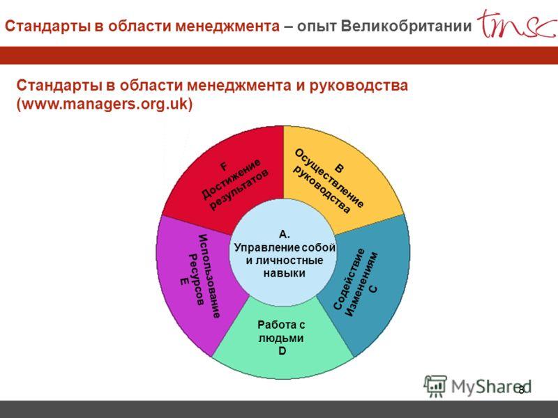 8 Стандарты в области менеджмента и руководства (www.managers.org.uk) F Достижение результатов B Осуществление руководства Использование Ресурсов Е Работа с людьми D Содействие Изменениям C А. Управление собой и личностные навыки Стандарты в области