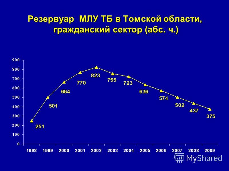 Резервуар МЛУ ТБ в Томской области, гражданский сектор (абс. ч.)