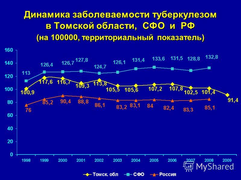 Динамика заболеваемости туберкулезом в Томской области, СФО и РФ (на 100000, территориальный показатель)