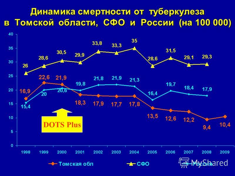 Динамика смертности от туберкулеза в Томской области, СФО и России (на 100 000) DOTS Plus