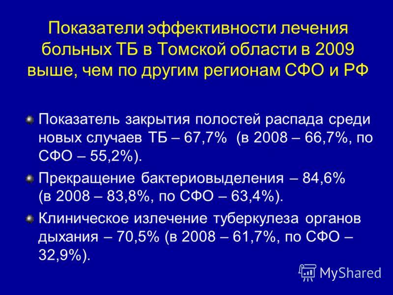 Показатели эффективности лечения больных ТБ в Томской области в 2009 выше, чем по другим регионам СФО и РФ Показатель закрытия полостей распада среди новых случаев ТБ – 67,7% (в 2008 – 66,7%, по СФО – 55,2%). Прекращение бактериовыделения – 84,6% (в