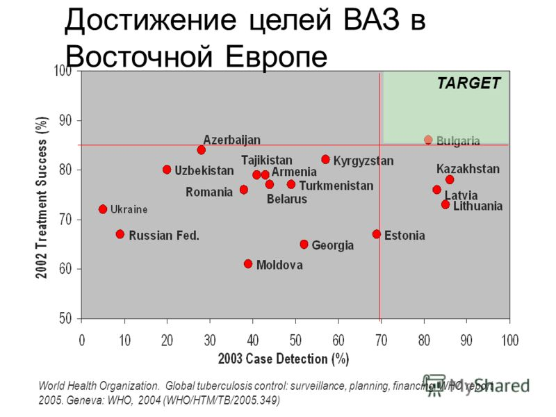 TARGET Достижение целей ВАЗ в Восточной Европе World Health Organization. Global tuberculosis control: surveillance, planning, financing. WHO report 2005. Geneva: WHO, 2004 (WHO/HTM/TB/2005.349)