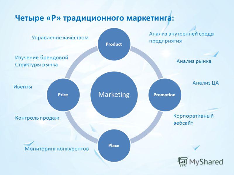 Четыре «P» традиционного маркетинга: Marketing ProductPromotionPlacePrice Анализ рынка Анализ ЦА Анализ внутренней среды предприятия Управление качеством Изучение брендовой Структуры рынка Мониторинг конкурентов Контроль продаж Ивенты Корпоративный в