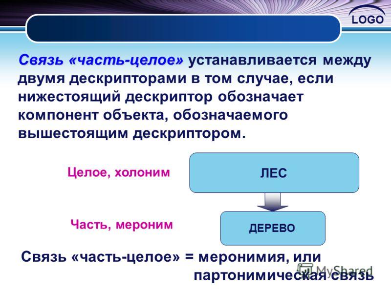 LOGO Связь«часть-целое» Связь «часть-целое» устанавливается между двумя дескрипторами в том случае, если нижестоящий дескриптор обозначает компонент объекта, обозначаемого вышестоящим дескриптором. ЛЕС ДЕРЕВО Целое, холоним Часть, мероним Связь «част