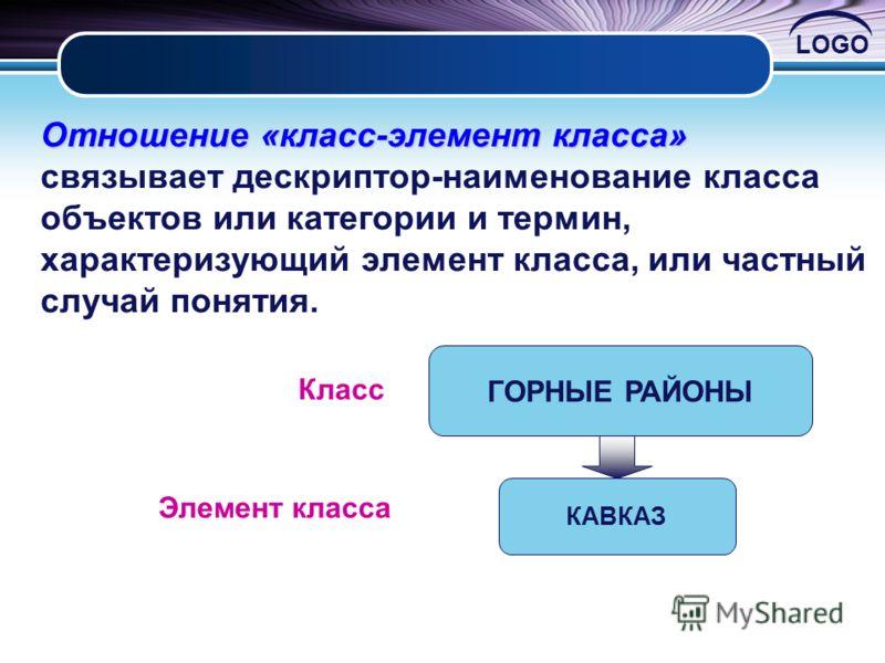 LOGO Отношение«класс-элемент класса» Отношение «класс-элемент класса» связывает дескриптор-наименование класса объектов или категории и термин, характеризующий элемент класса, или частный случай понятия. ГОРНЫЕ РАЙОНЫ КАВКАЗ Класс Элемент класса