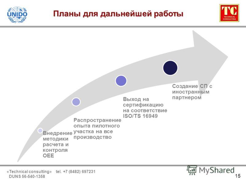 «Technical consulting» tel. +7 (8482) 697231 DUNS 56-540-1358 Планы для дальнейшей работы 15