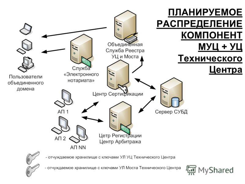 ПЛАНИРУЕМОЕ РАСПРЕДЕЛЕНИЕ КОМПОНЕНТ МУЦ + УЦ Технического Центра