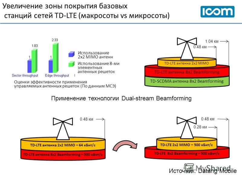 Увеличение зоны покрытия базовых станций сетей TD-LTE (макросоты vs микросоты) Использование 2х2 MIMO антенн Использование 8-ми элементных антенных решеток Оценки эффективности применения управляемых антенных решеток (По данным МСЭ) Источник: Datang