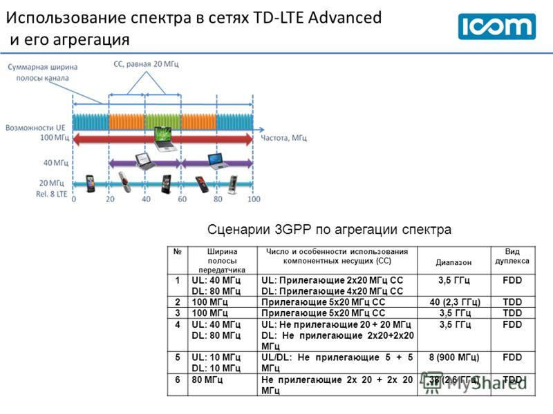 Использование спектра в сетях TD-LTE Advanced и его агрегация Ширина полосы передатчика Число и особенности использования компонентных несущих (СС) Диапазон Вид дуплекса 1UL: 40 МГц DL: 80 МГц UL: Прилегающие 2х20 МГц СС DL: Прилегающие 4х20 МГц СС 3