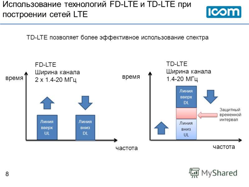 Использование технологий FD-LTE и TD-LTE при построении сетей LTE 8 время частота Линия вверх UL Линия вниз DL FD-LTE Ширина канала 2 х 1.4-20 МГц TD-LTE Ширина канала 1.4-20 МГц Линия вверх UL Линия вниз DL Линия вверх DL Линия вниз UL Линия вниз UL
