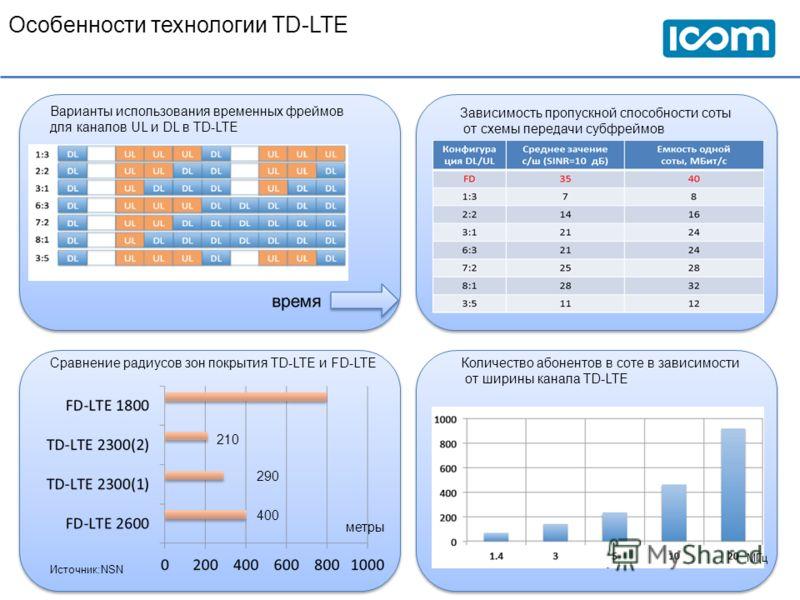 Особенности технологии TD-LTE Варианты использования временных фреймов для каналов UL и DL в TD-LTE Зависимость пропускной способности соты от схемы передачи субфреймов Сравнение радиусов зон покрытия TD-LTE и FD-LTE метры 210 290 400 Количество абон