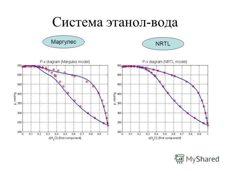 Система этанол-вода Маргулес NRTL