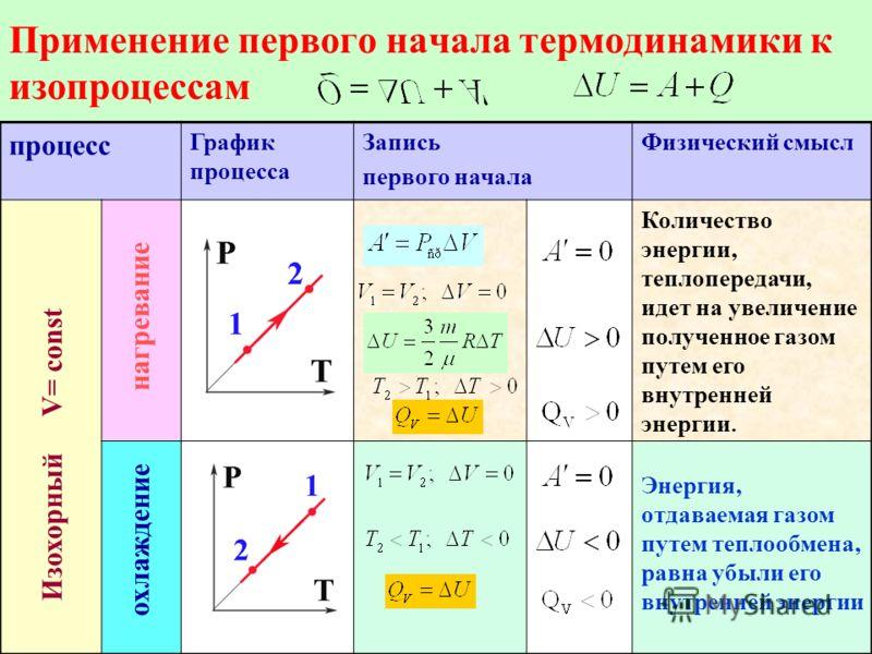 Применение первого начала термодинамики к изопроцессам процесс График процесса Запись первого начала Физический смысл Количество энергии, теплопередачи, идет на увеличение полученное газом путем его внутренней энергии. Изохорный V= const охлаждение н
