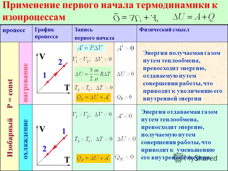 Применение первого начала термодинамики к изопроцессам процесс График процесса Запись первого начала Физический смысл Изобарный Р = const нагревание охлаждение Энергия отдаваемая газом путем теплообмена, превосходит энергию, получаемую путем совершен
