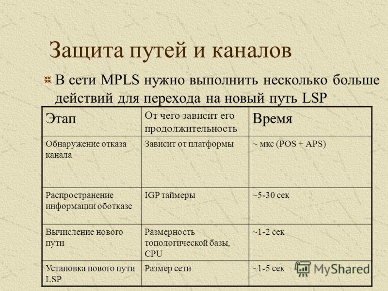 В сети MPLS нужно выполнить несколько больше действий для перехода на новый путь LSP Защита путей и каналов Этап От чего зависит его продолжительность Время Обнаружение отказа канала Зависит от платформы~ мкс (POS + APS) Распространение информации об