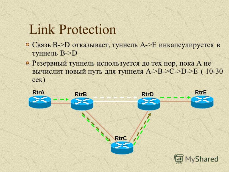 Link Protection Связь B->D отказывает, туннель A->E инкапсулируется в туннель B->D Резервный туннель используется до тех пор, пока A не вычислит новый путь для туннеля A->B->C->D->E ( 10-30 сек) RtrC RtrERtrA RtrDRtrB